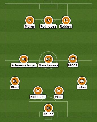 VM 2014-drømmehold